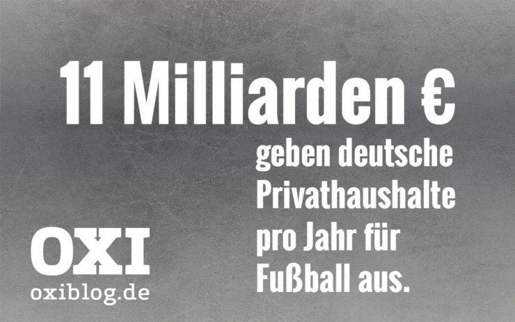 11 Milliarden Euro geben deutsche Privathaushalte pro Jahr für Fußball aus.