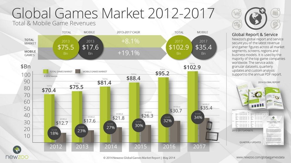 Grafik Spiele 1